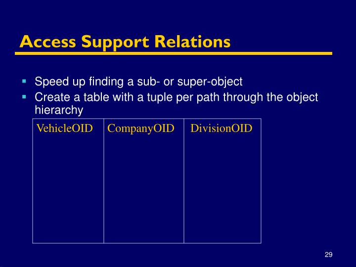 Access Support Relations