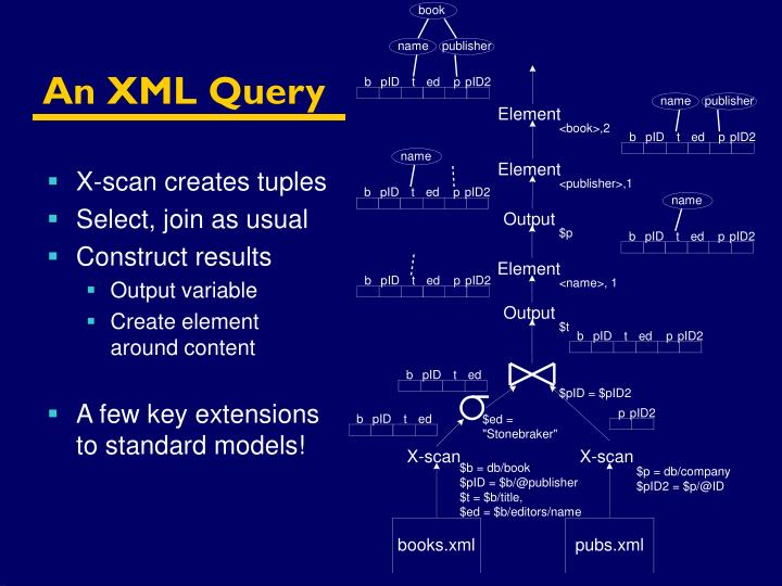 An XML Query