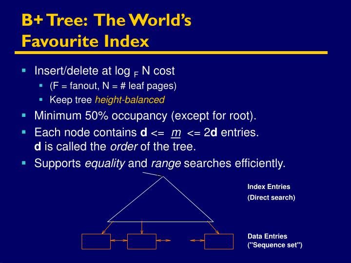 B+ Tree:  The World's