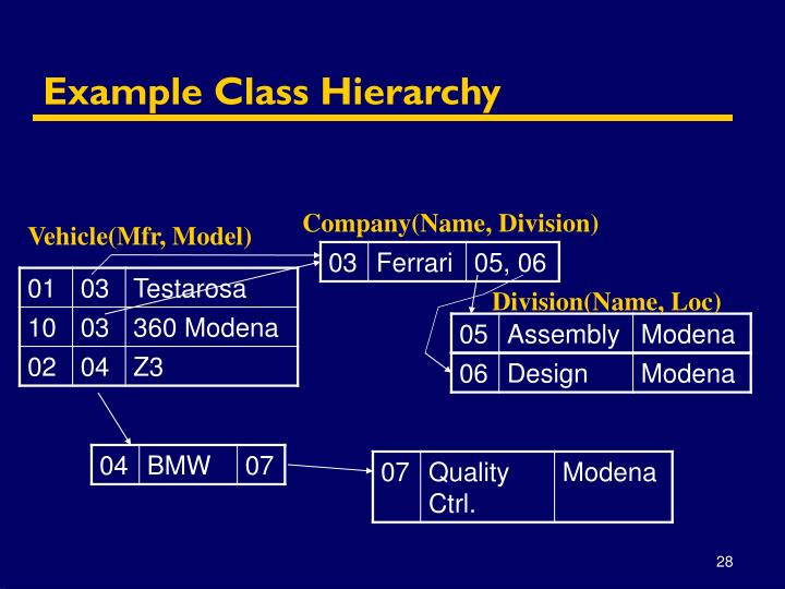 Example Class Hierarchy