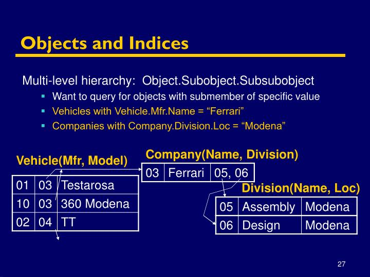 Objects and Indices