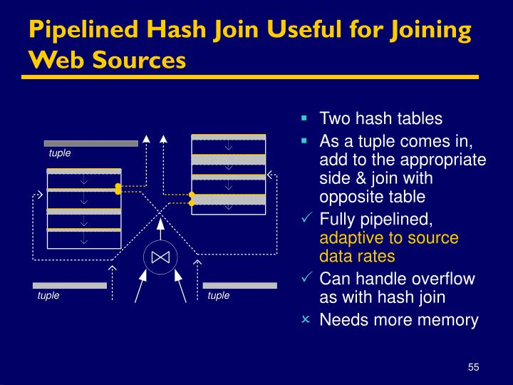 Pipelined Hash Join Useful for Joining Web Sources