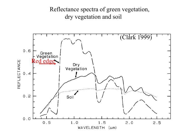 Reflectance spectra of green vegetation, dry vegetation and soil