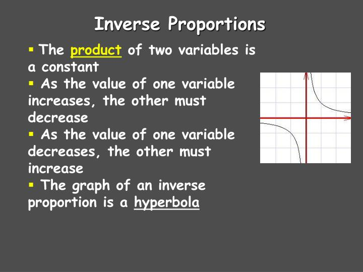 Inverse Proportions