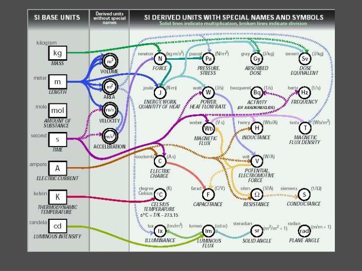 SI Units
