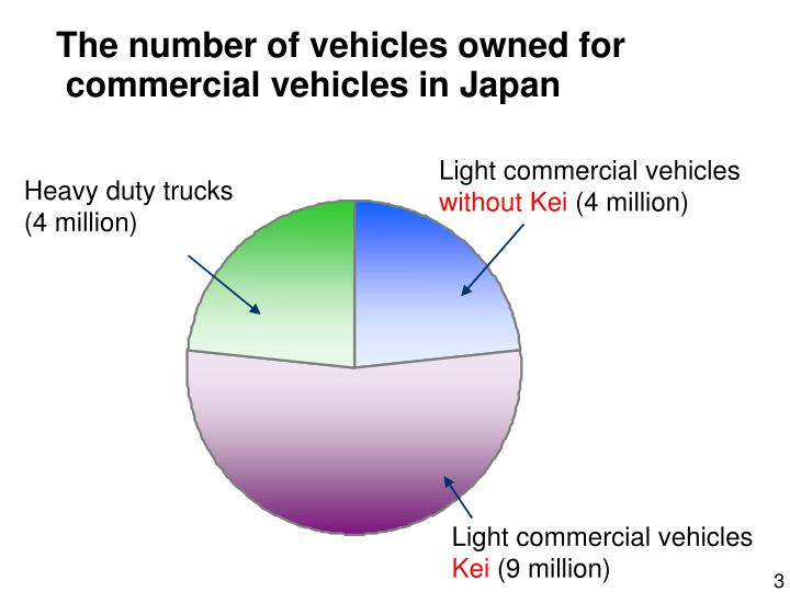 The number of vehicles owned for