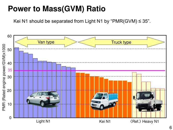 Power to Mass(GVM) Ratio