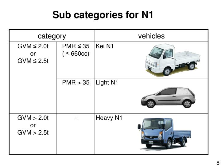 Sub categories for N1