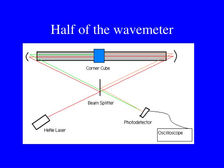 Half of the wavemeter
