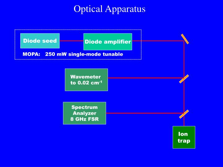 Optical Apparatus