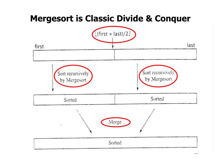 Mergesort is Classic Divide & Conquer