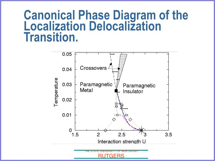 Canonical Phase Diagram of the Localization Delocalization Transition.