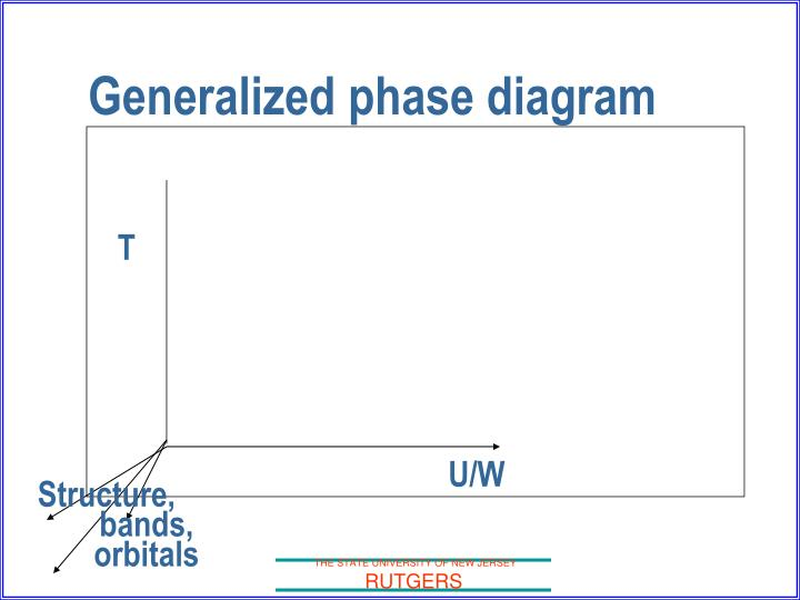 Generalized phase diagram