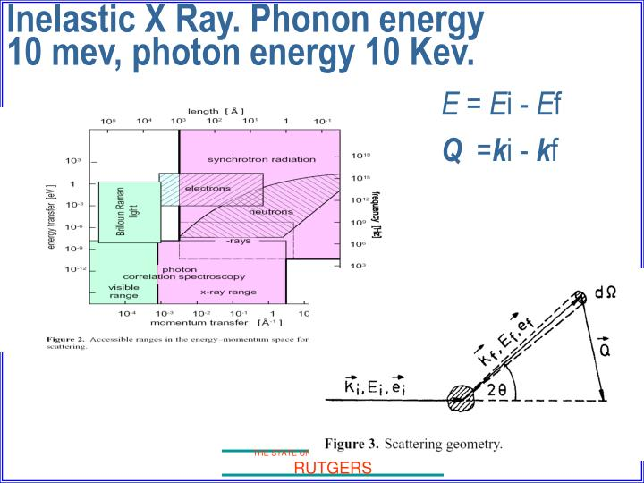 Inelastic X Ray. Phonon energy 10 mev, photon energy 10 Kev.