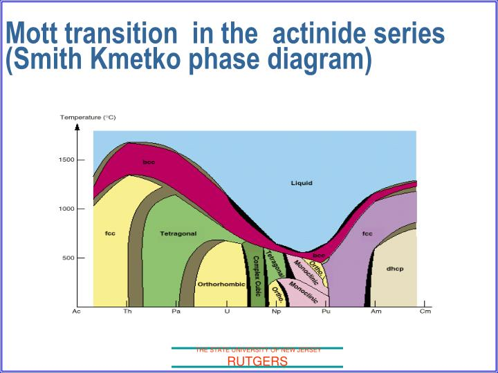 Mott transition  in the  actinide series  (Smith Kmetko phase diagram)