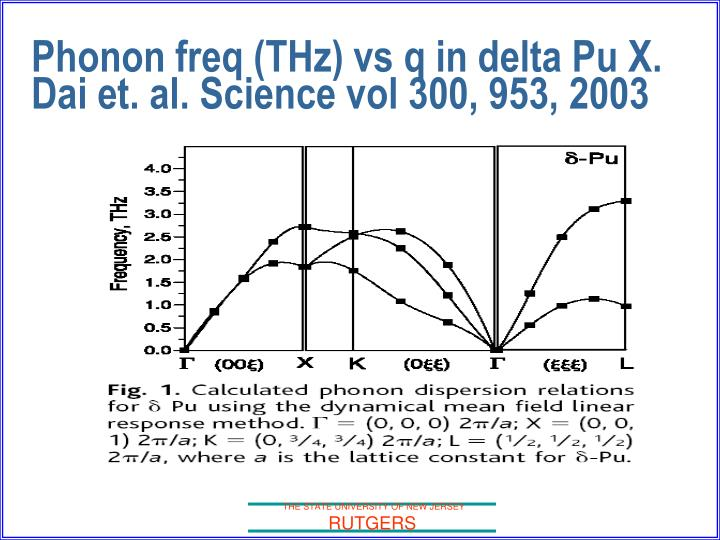 Phonon freq (THz) vs q in delta Pu X. Dai et. al. Science vol 300, 953, 2003