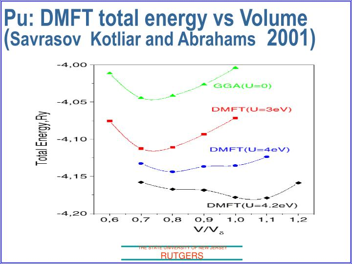 Pu: DMFT total energy vs Volume (
