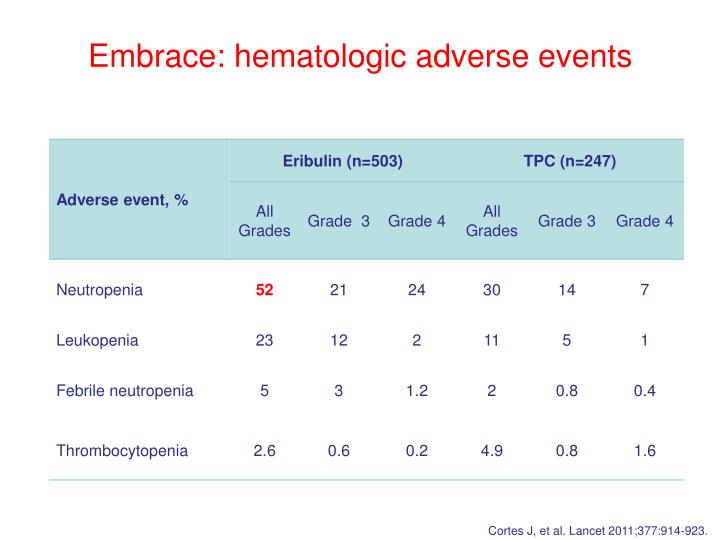 Embrace: hematologic adverse events