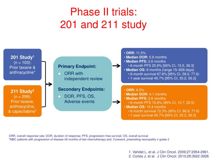 Phase II trials: