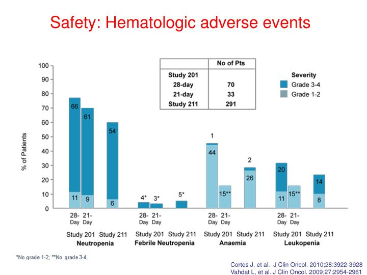 Safety: Hematologic adverse events