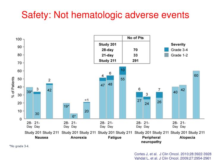 Safety: Not hematologic adverse events