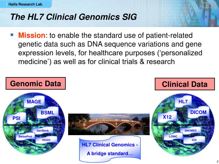 The hl7 clinical genomics sig