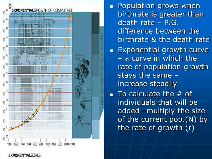 Population grows when birthrate is greater than death rate – P.G. difference between the birthrate & the death rate