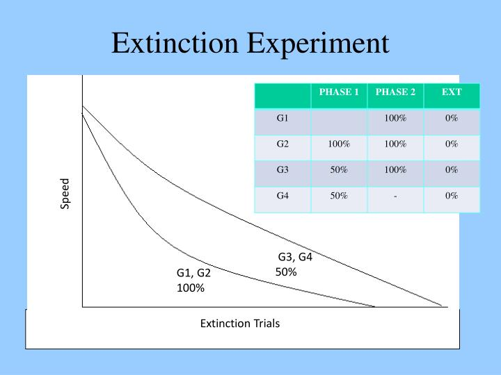 Extinction Experiment