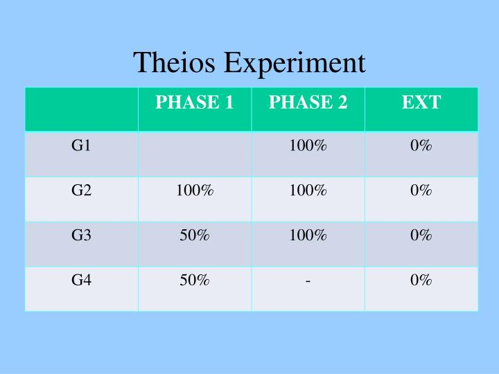 Theios Experiment