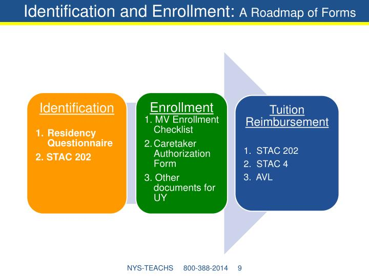 Identification and Enrollment: