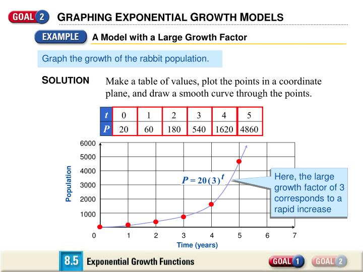 A Model with a Large Growth Factor