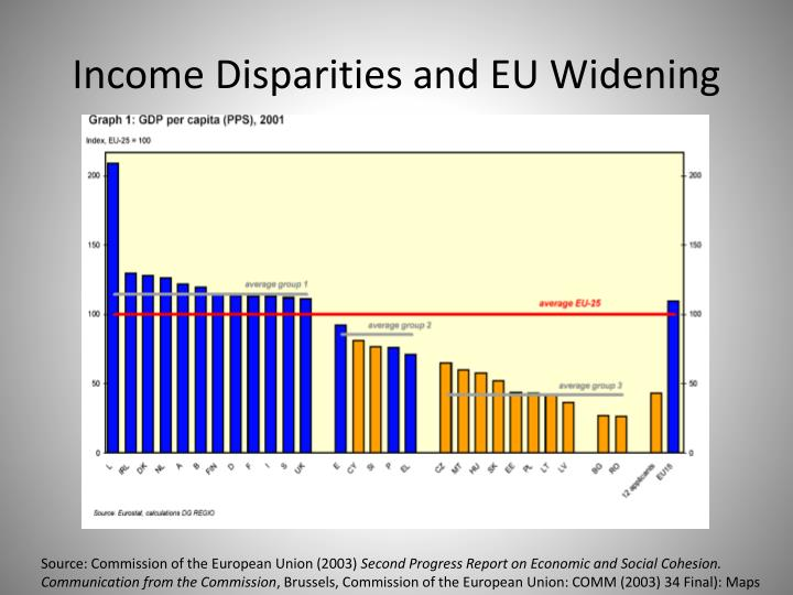 Income Disparities and EU Widening