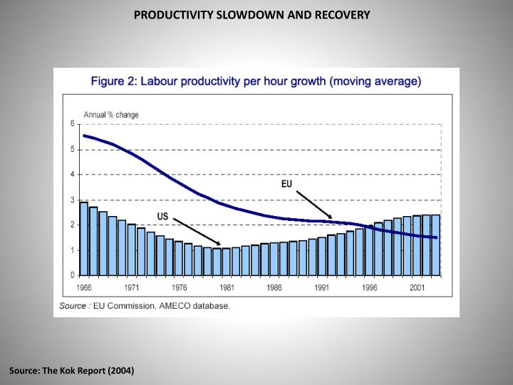 PRODUCTIVITY SLOWDOWN AND RECOVERY