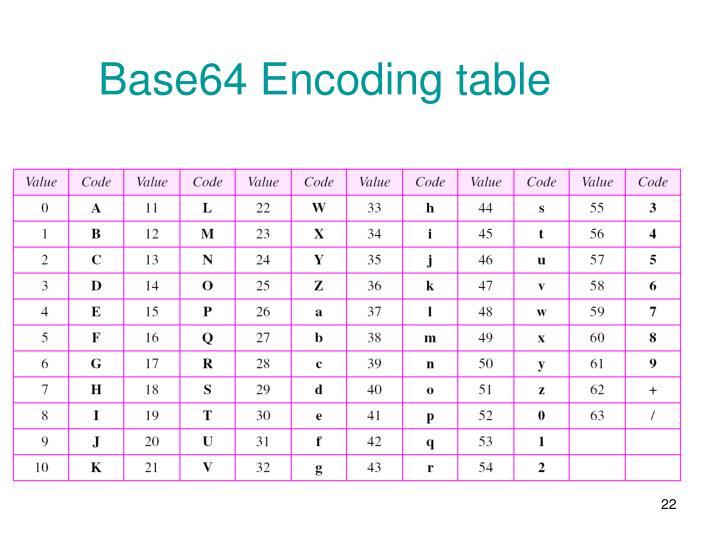 Base64 Encoding table