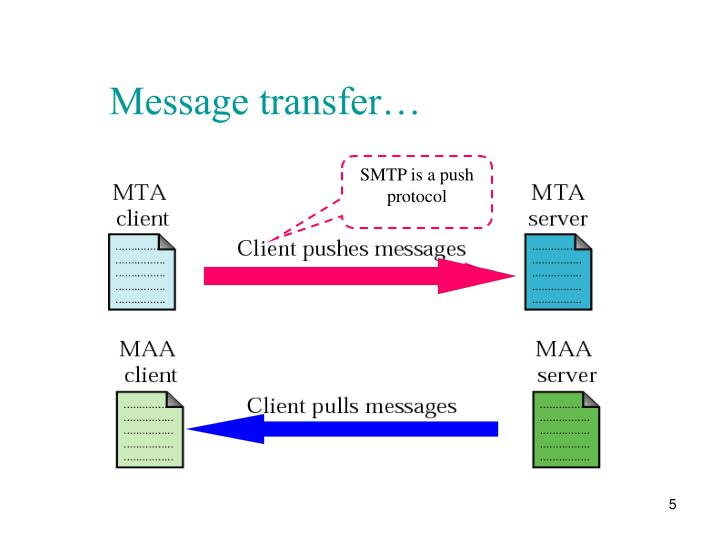 Message transfer…