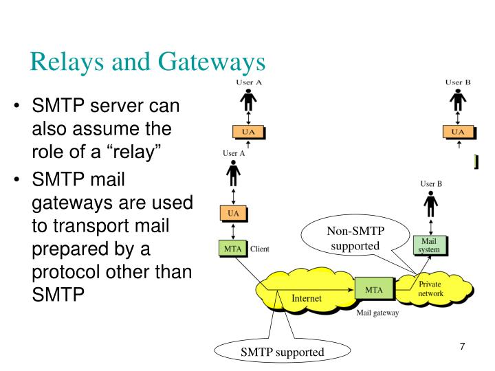 "SMTP server can also assume the role of a ""relay"""