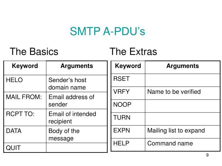 SMTP A-PDU's