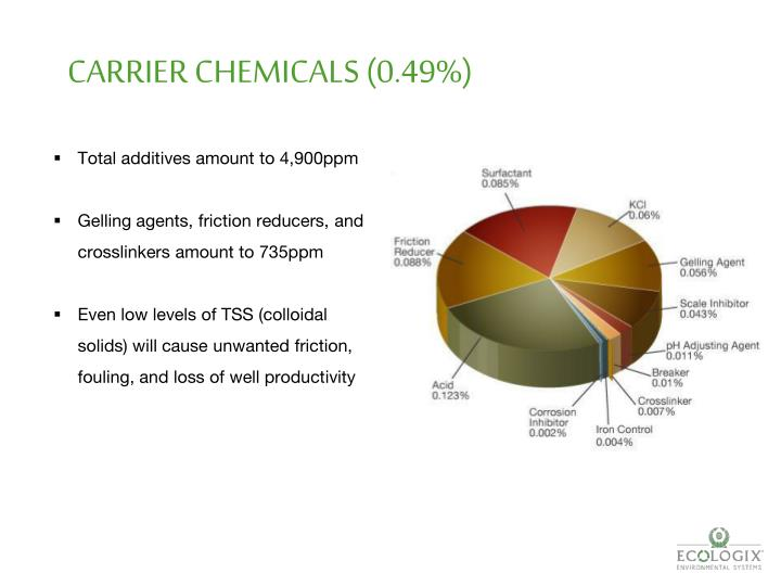 CARRIER CHEMICALS (0.49%)