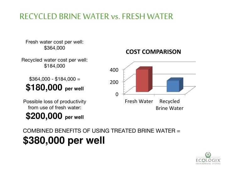 RECYCLED BRINE WATER vs. FRESH WATER