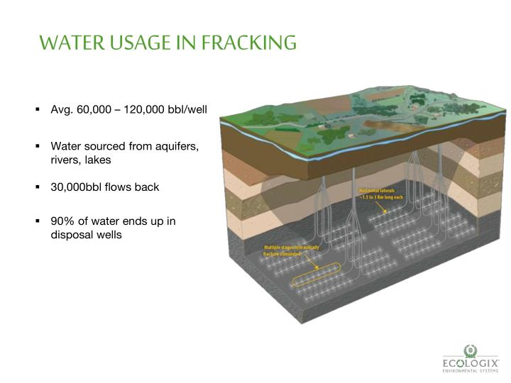 WATER USAGE IN FRACKING