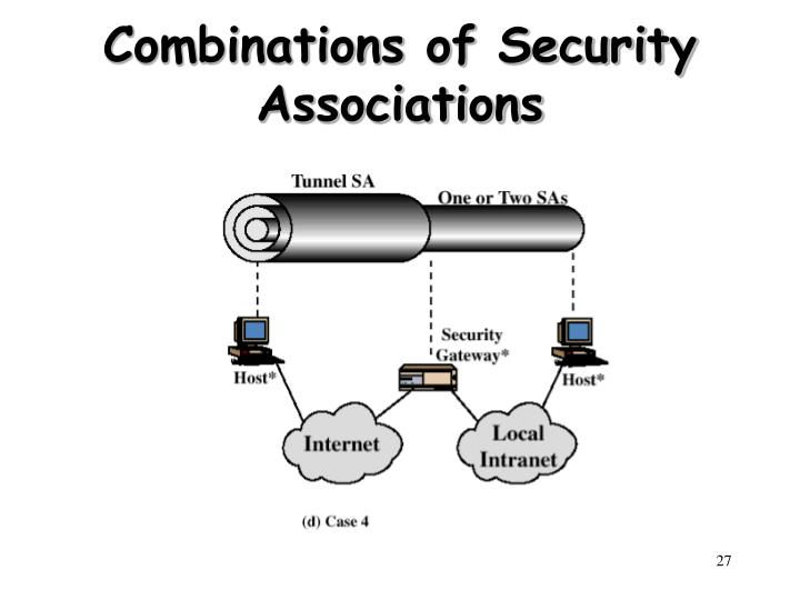 Combinations of Security Associations