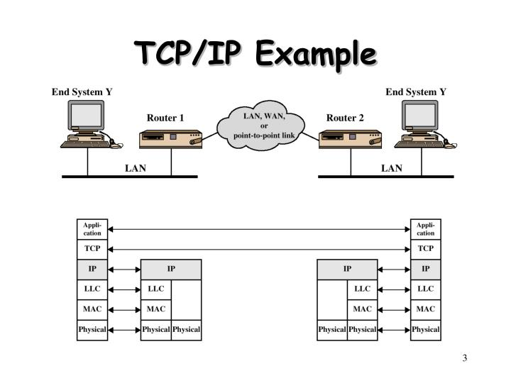 Tcp ip example