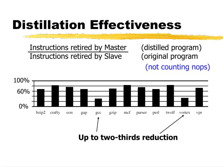 Distillation Effectiveness