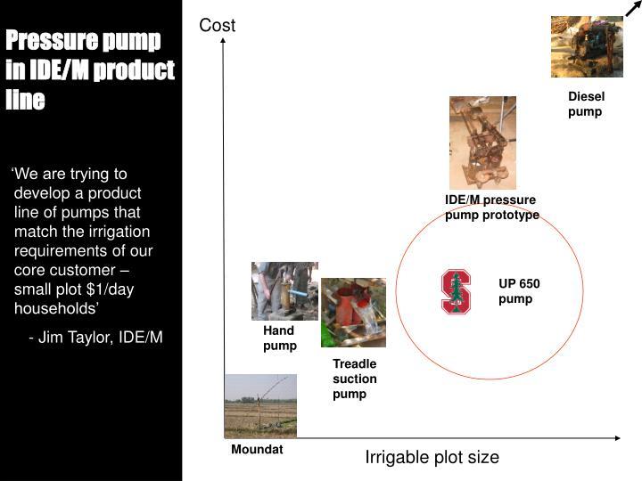IDE/M pressure pump prototype