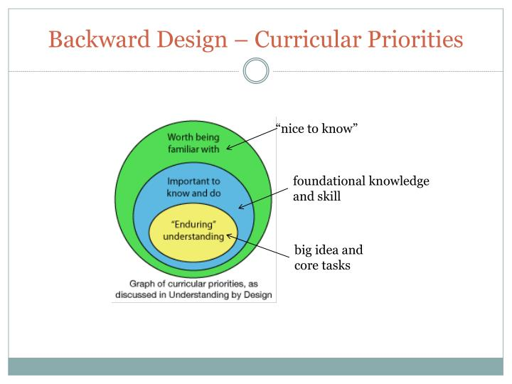 Backward Design – Curricular Priorities