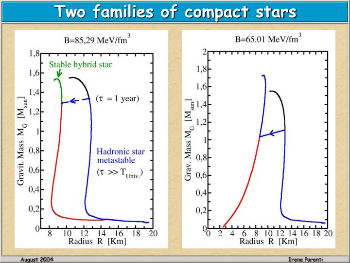Two families of compact stars
