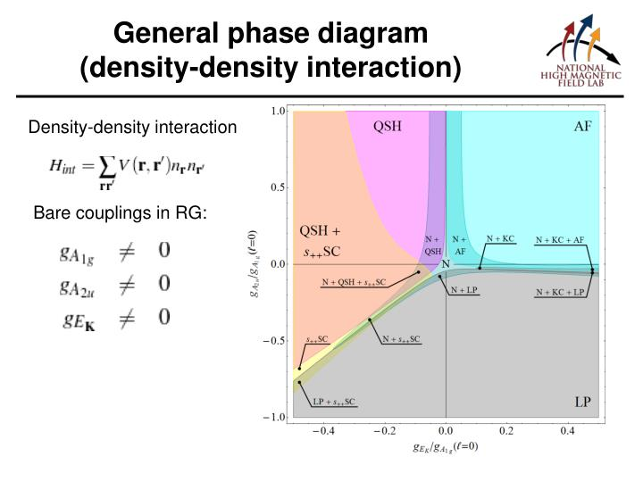 General phase diagram