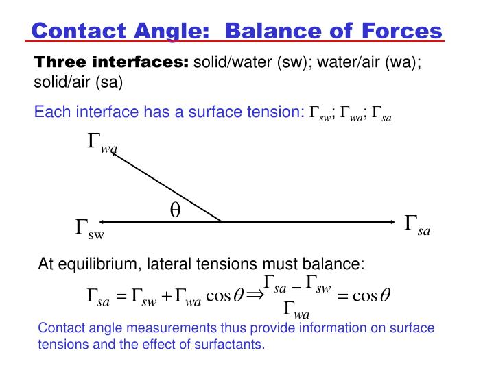 Contact Angle:  Balance of Forces