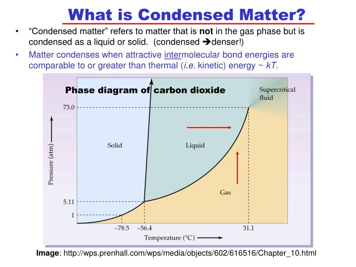 What is Condensed Matter?