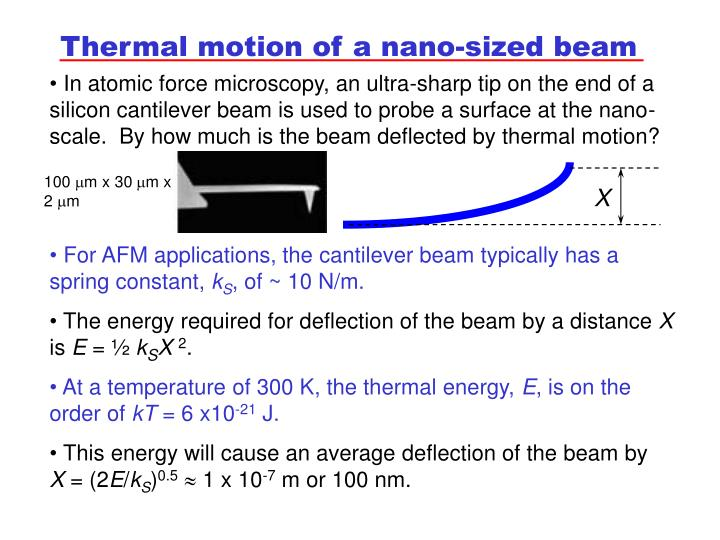 Thermal motion of a nano-sized beam